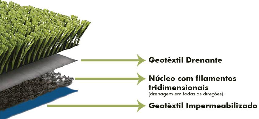 7e05a379ae Por que um sistema de drenagem é fundamental para um bom desempenho da grama  sintética